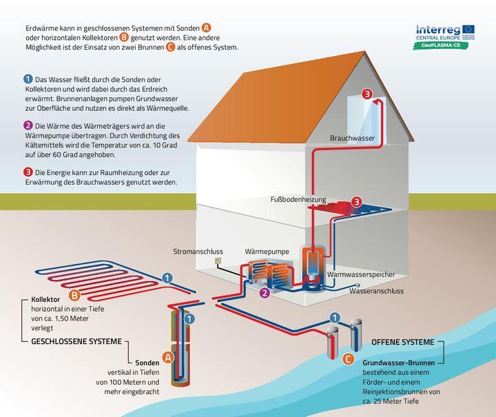 Bundesverband Geothermie Wie Funktioniert Eine Erdwarmeheizung